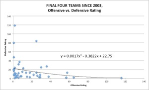 Every team that has made the Final Four since 2003, graphed by its Offensive and Defensive Efficiency
