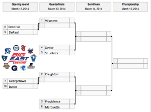 March 5 Big East Bracket