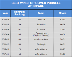 The win over Stanford was Oliver Purnell's best at DePaul